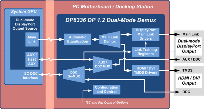 Parade Technologies demultiplexer diagram