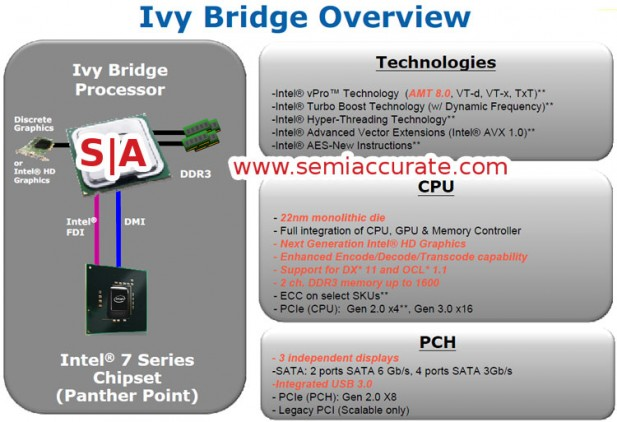 Ivy Bridge diagram