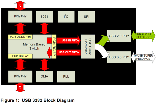 PLX block diagram PCI express to USB