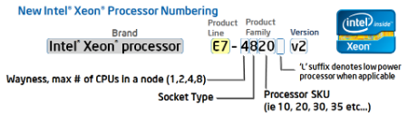 Xeon Model Number Deconstruction