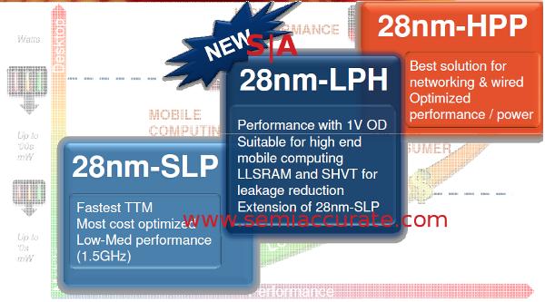 28nm 28-LPH process