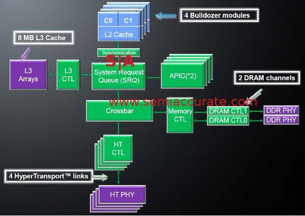 Uncore_diagram