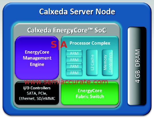 Calxeda_chip_block