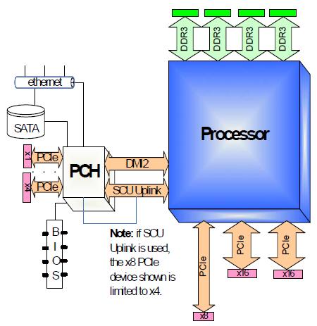 Sandy-E_block_diagram