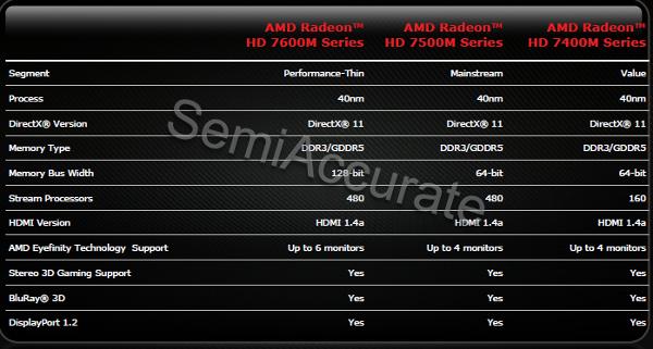 AMD HD7000M