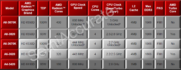 AMD new llano desktops