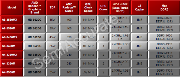 AMD new llano laptops