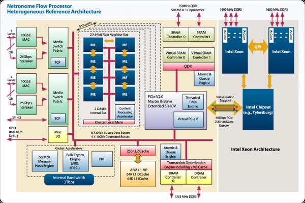 Netronome architecture diagram