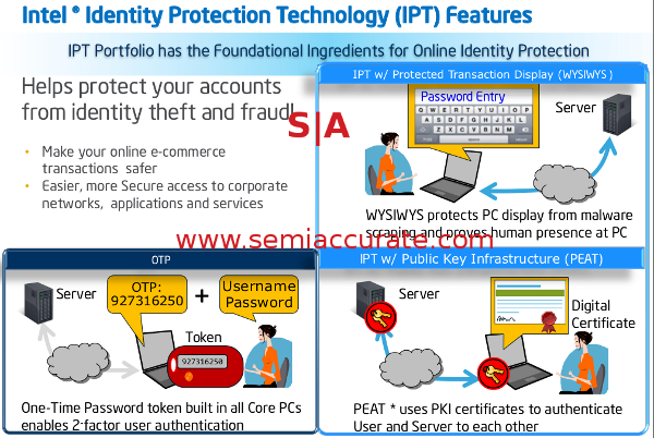 Intel IPT - security through line drawings