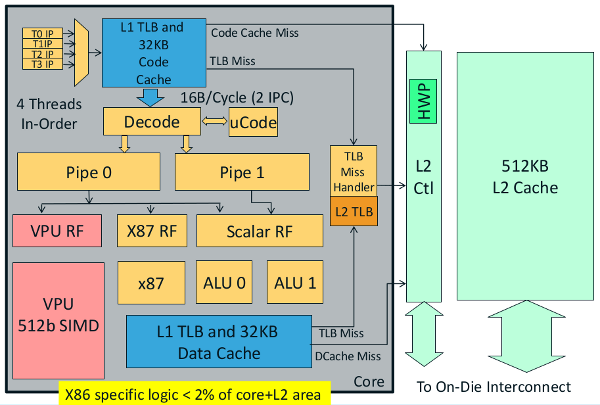 Intel Xeon Phi core diagram
