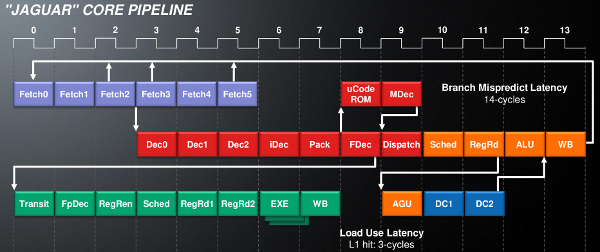 AMD Jaguar core pipeline