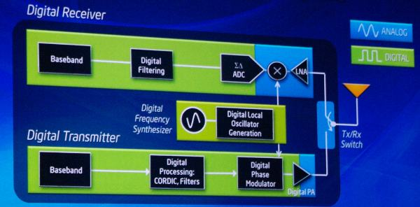 Intel's digital radio plan