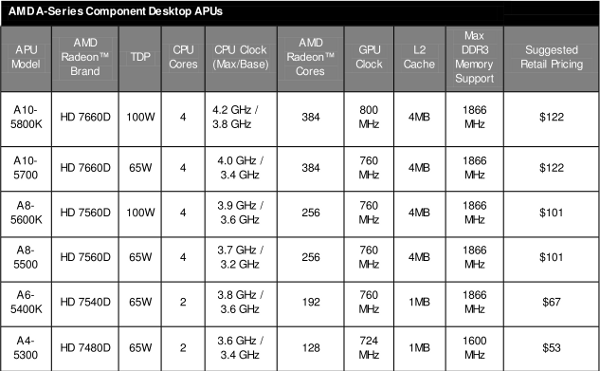 AMD Trinity specs with price