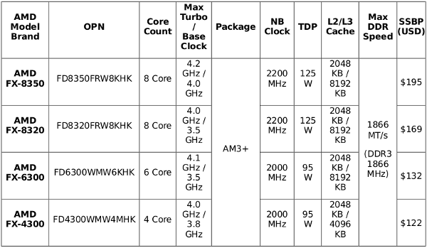 AMD Vishera specs table