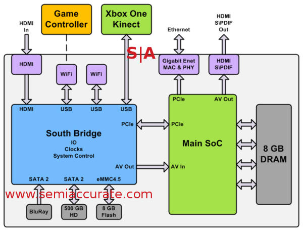 A deep dive into Microsoft's XBox One's architecture ... Xbox Diagram Wiring Explaination on