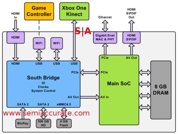 Xbox External Audio Wiring Diagram on
