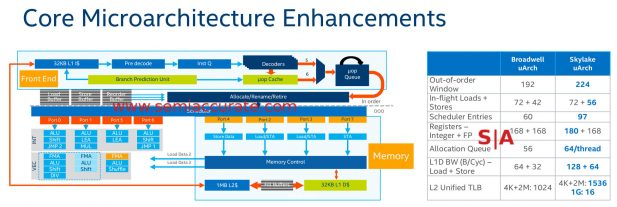 Intel Skylake-SP core enhancements
