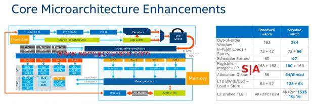 Intel Skylake-SP core enhancements