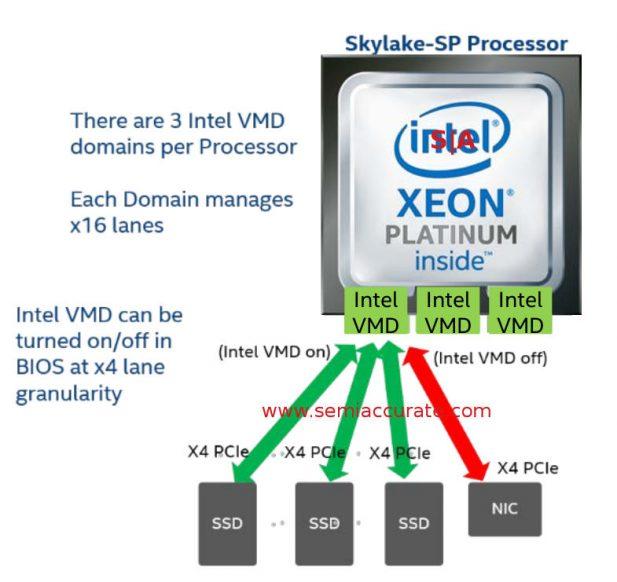 Intel Skylake VMDs