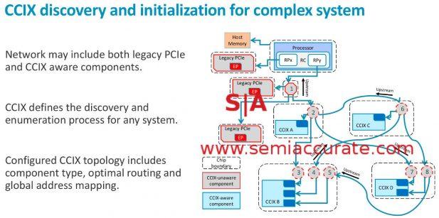 CCIX initialization