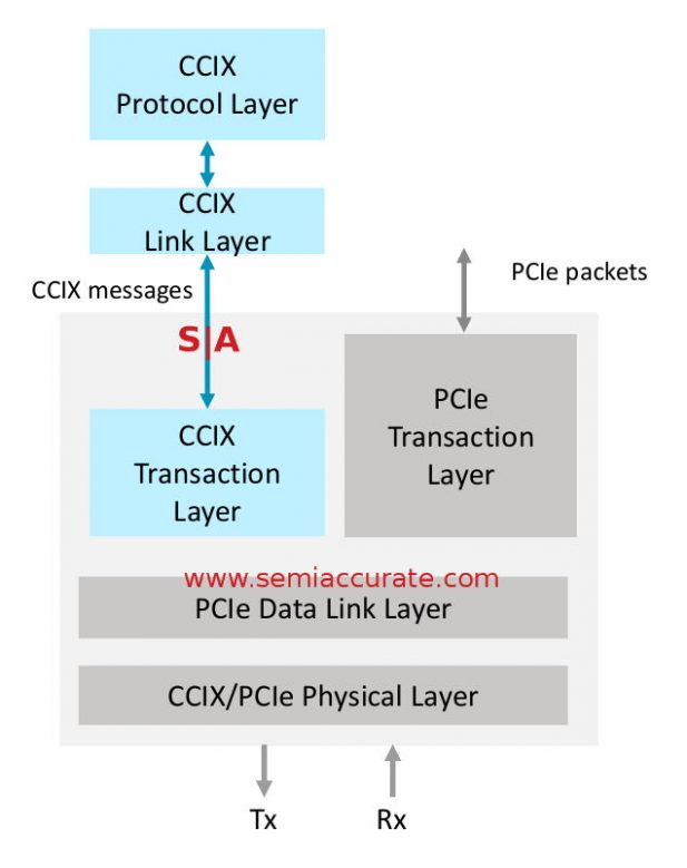CCIX layer structures