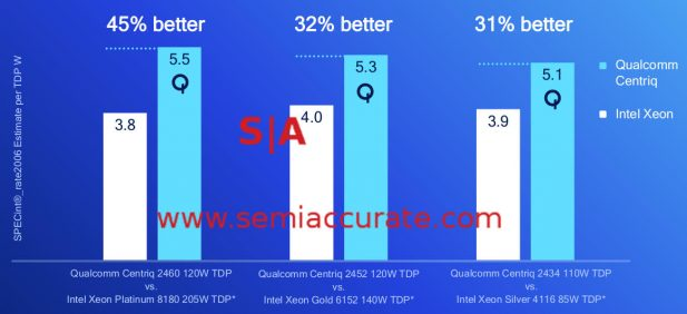 Qualcomm Centriq 2400 Performance Per Watt