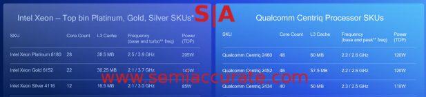 Qualcomm Centriq 2400 SKUs