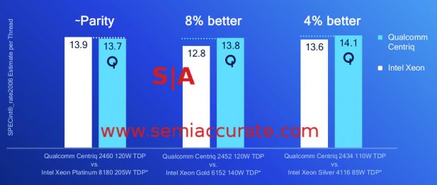 Qualcomm Centriq 2400 Socket Performance