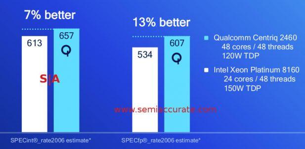 Qualcomm Centriq 2400 Core Performance