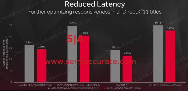 Radeon Adrenaline latency improvements