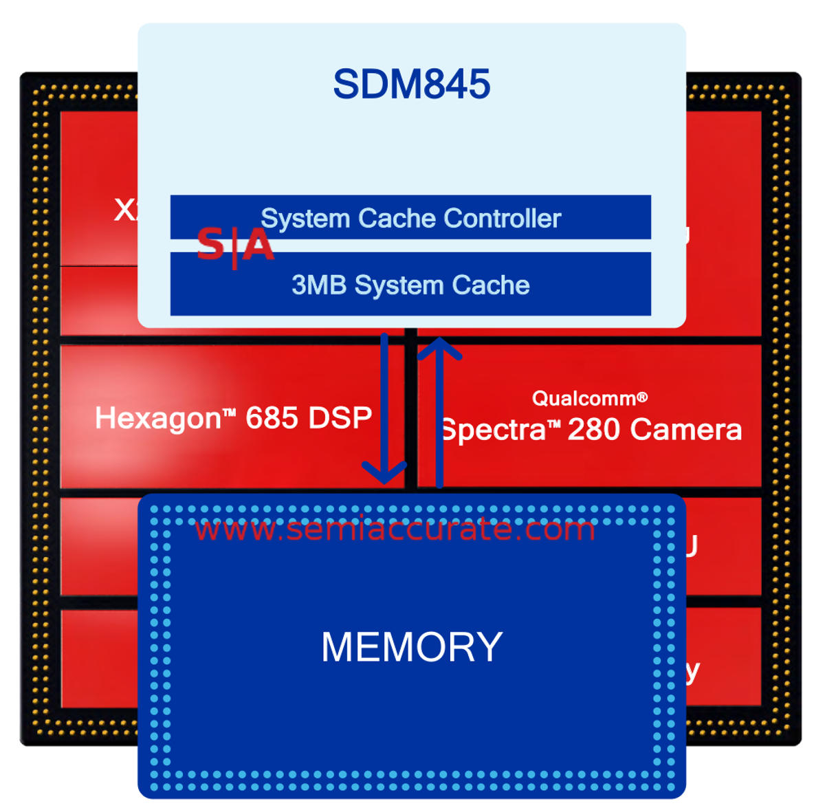 More on the Qualcomm Snapdragon 845 architecture - SemiAccurate