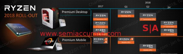 AMD Ryzen 2018 releases