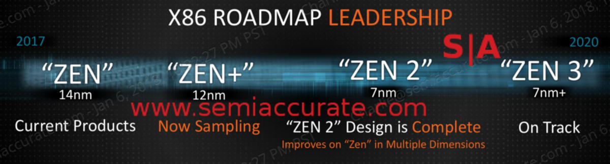 Amd Outs Roadmaps Long And Short Semiaccurate