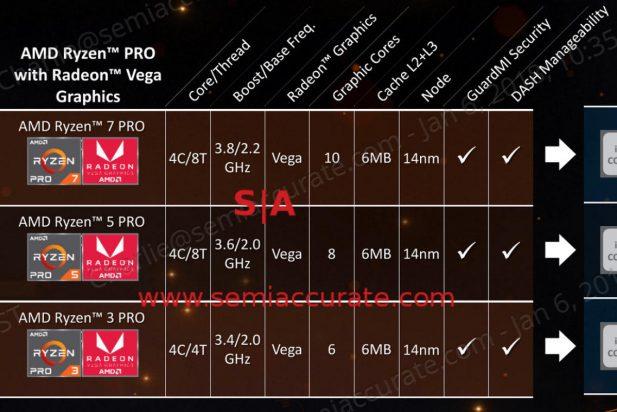 AMD mobile Ryzen Pro