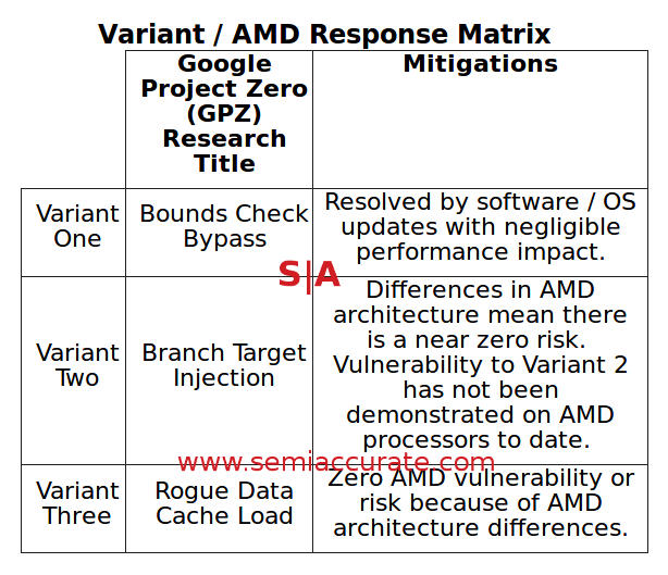AMD Kaiser response Matrix