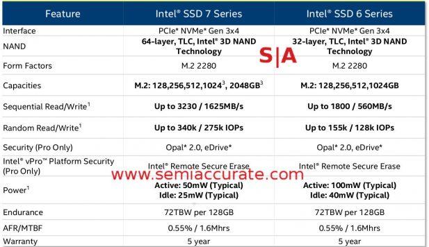 Intel 7-Series SSD Specs