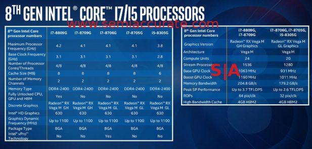 Intel Kaby-G specs