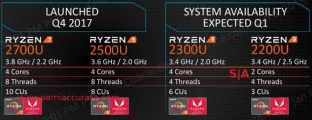 New Ryzen APUs