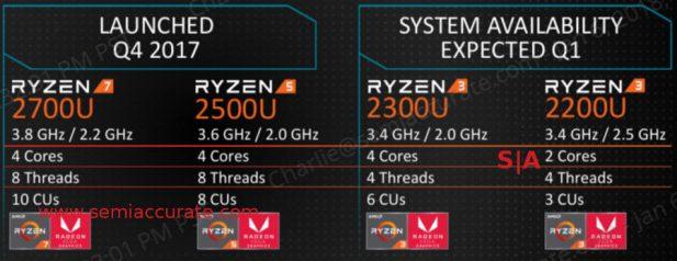New Ryzen APUs