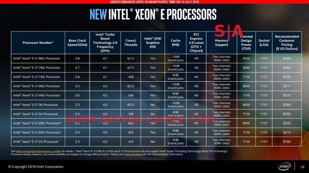 Intel Xeon E-2100 lineup
