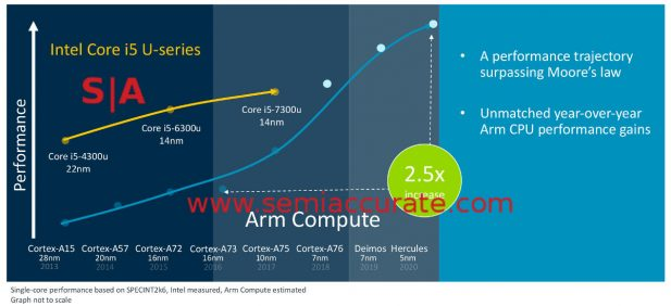 ARM Cortex A-series roadmap with Deimos and Hercules with performance