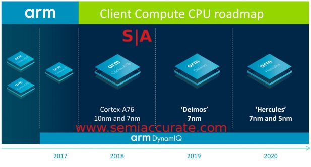 ARM Cortex A-series roadmap with Deimos and Hercules