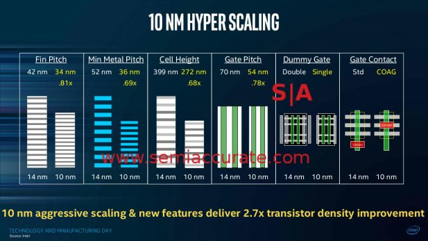 Intel 10nm technologies from Mistry at manufacturing day 2017