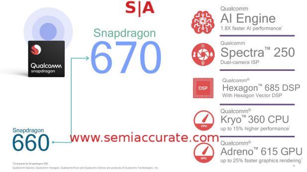 Snapdragon 670 units