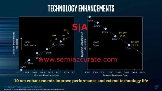 Intel MD Bohr 14nm vs 10nm slides