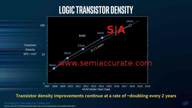 Intel MD Bohr Logic Transistor Density Slide