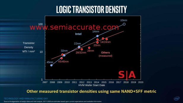 Intel MD Bohr Foundry Density Slide