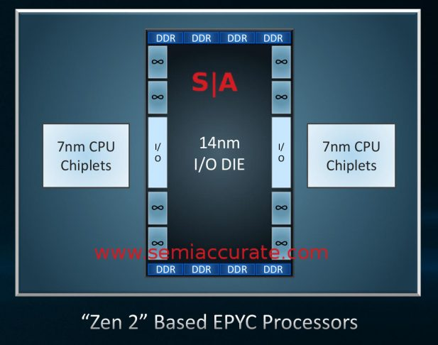 AMD Rome layout