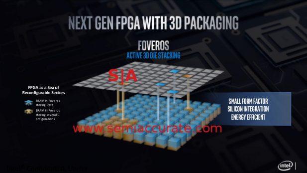 Foveros on an FPGA
