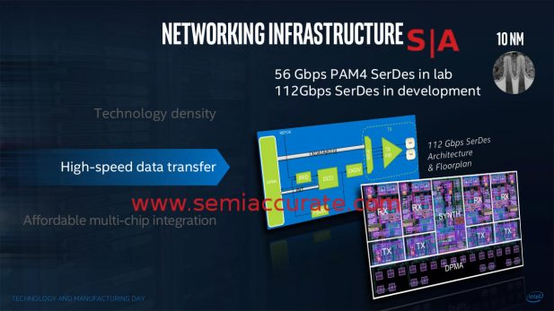 Intel 112Gbps SerDes 10nm slide